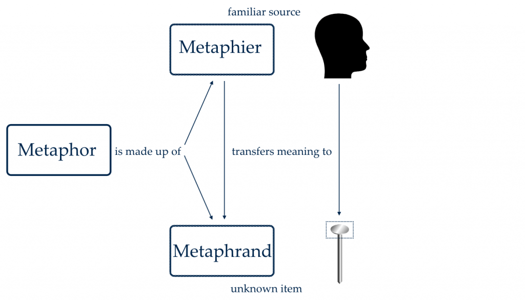 Figure 1: Metaphor Map- As Above, So Below