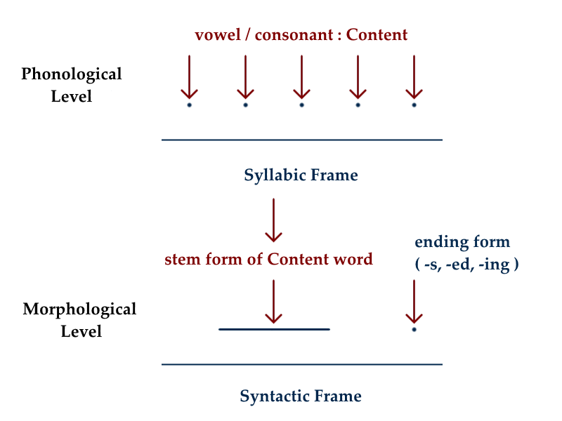 From Frame to Content, from Matter to Mind
